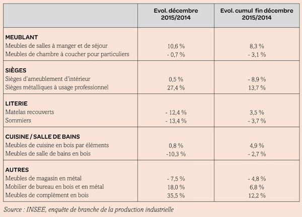 Activit en croissance pour l industrie fran aise du for Industrie du meuble en france