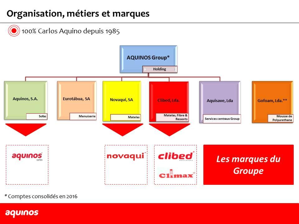 Presentation AQUINOS Fr 2 Mai 16