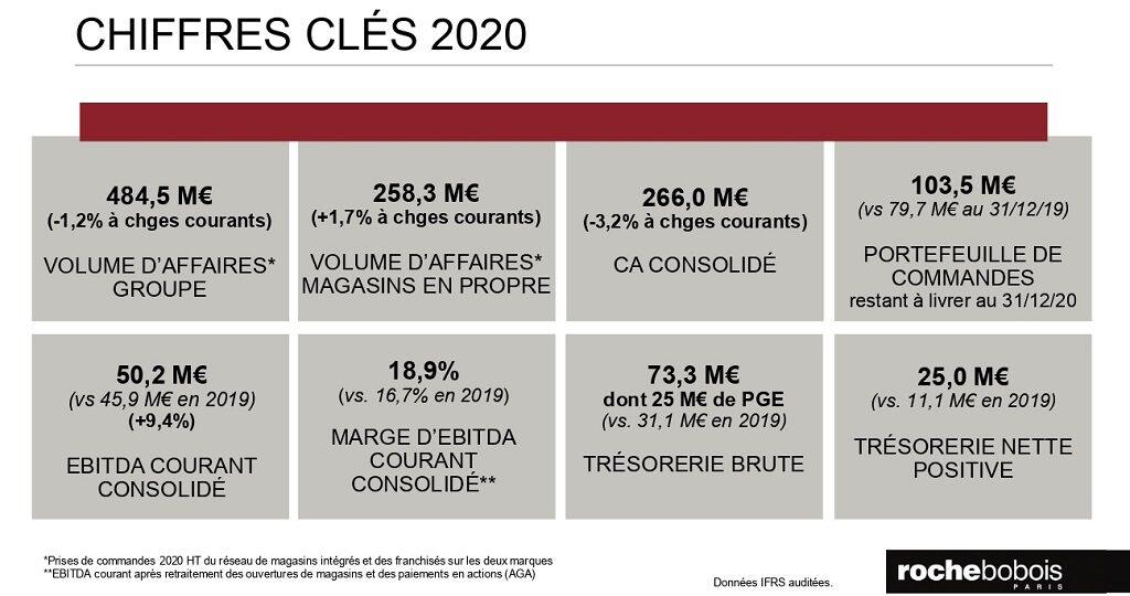 Roche Bobois tableau de chiffres 2020 - le courrier du meuble et de lhabitat